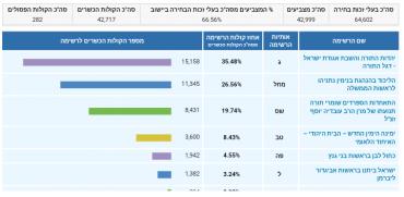(צילום מסך מתוך אתר הכנסת - ועדת הבחירות)