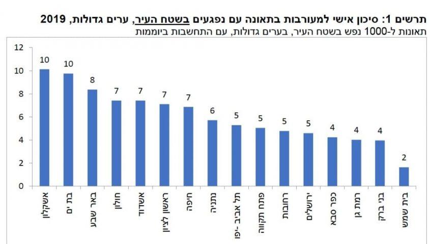 """מדד הערים המסוכונות והבטוחות של הרשות לבטיחות בדרכים (מתוך הדמיה של הרלב""""ד)"""